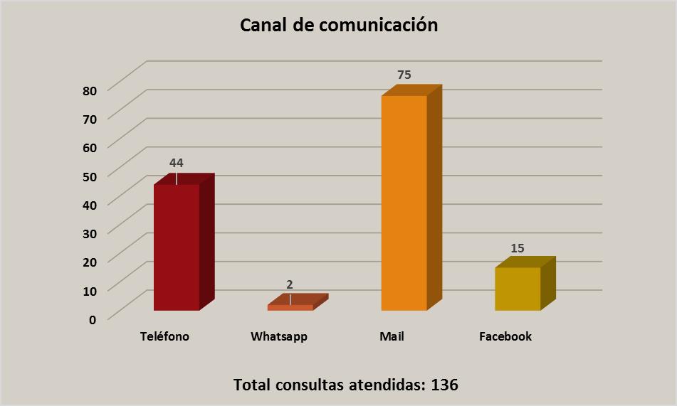 Sio stop fmf. Clasificación por canal de comunicación