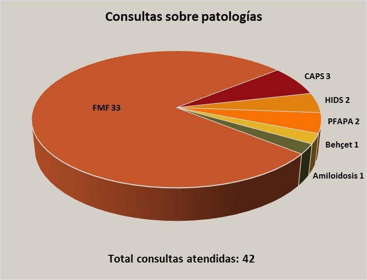 sio stop fmf, resumen por patologías