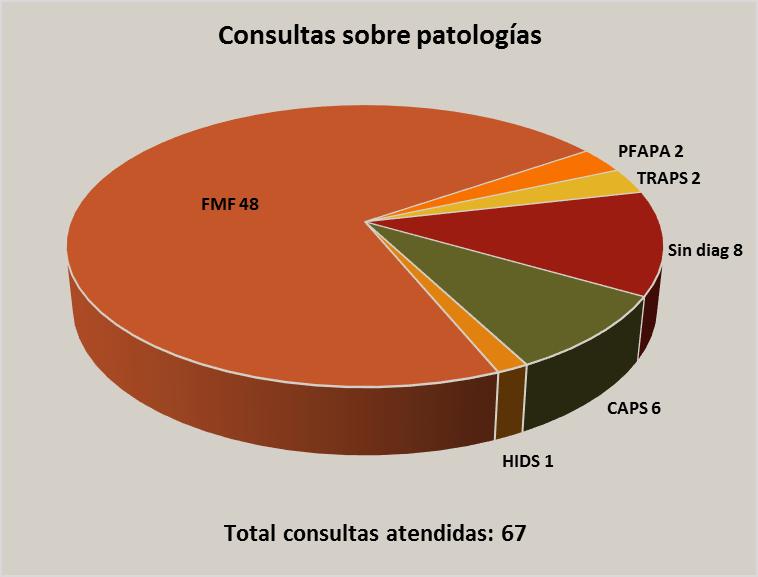 Consultas sobre patologías