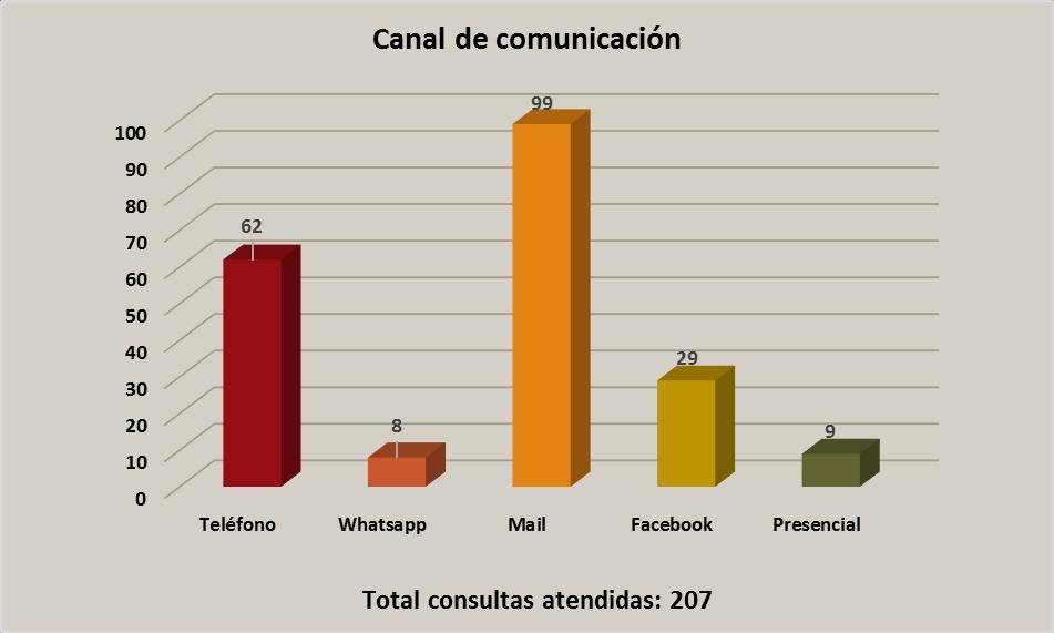 SIO Canal de Comunicación Stop FMF 2019