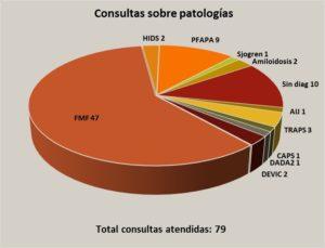 SIO Patologías Stop FMF 2019