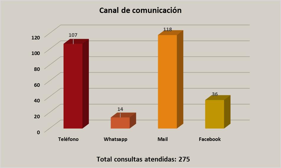 canal comunicación